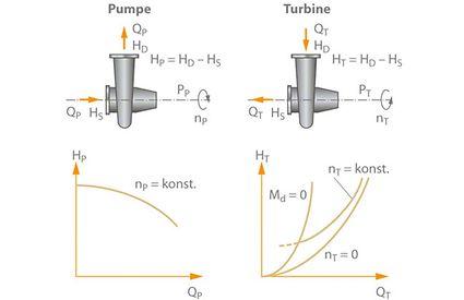 Turbinenbetrieb: Unterschied zwischen Pumpen- und Turbinenbetrieb