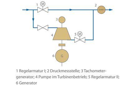 Turbinenbetrieb: Druckregelanlage mit einer im Bypass angeordneten Pumpe im Turbinenbetrieb
