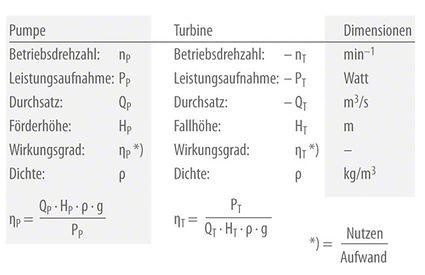 Turbinenbetrieb: Formelbezeichnungen
