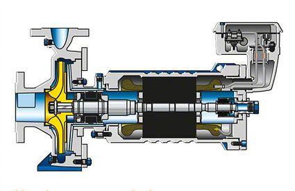 Chemiepumpe: Spaltrohrmotorpumpe