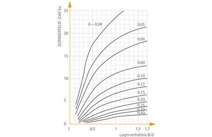 Die relative Schmierfilmdicke δ in Abhängigkeit von der SOMMERFELD- Zahl So