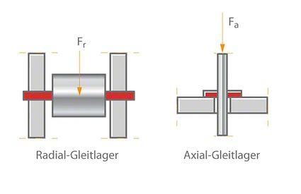 Gleitlager (schematisch)