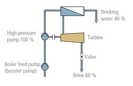Seawater desalination plant: Pressure reduction via turbine (with energy recovery)