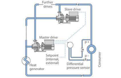Master/slave mode: Centrifugal pumps with integrated intelligent drive