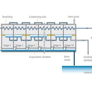 Seawater desalination plant: Multi-stage flash (MSF)