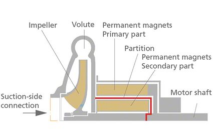Magnetic coupling: Schematic