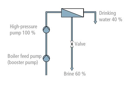 Seawater desalination plant: Pressure reduction via valve (no energy recovery)