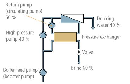 Seawater desalination plant: Pressure reduction via pressure exchanger (with energy recovery)