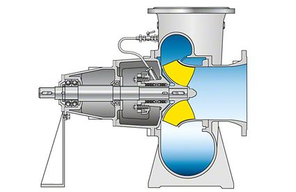 Pump casing: Volute casing pump with mixed flow impeller and vortex volute