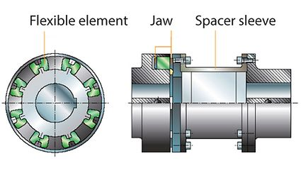Back pull-out design: Flexible shaft coupling with spacer sleeve