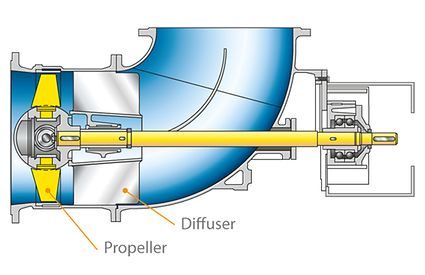 Propeller pump: Elbow casing pump (also without diffuser for both flow directions), with adjustable blades