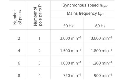Number of poles: Synchronous speeds of asynchronous motors