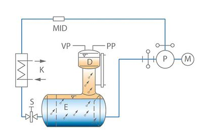 Pump test facility: Closed-loop test set-up (schematic)