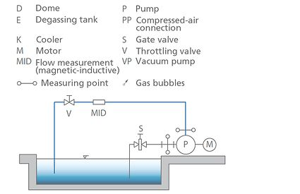 """Pump test facility: """"Open"""" test bed (schematic)"""