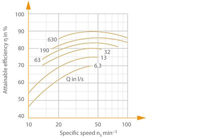 Pump efficiency: Attainable efficiencies η of multistage high-pressure pumps (acc. to KARASSIK) as a function of specific speed