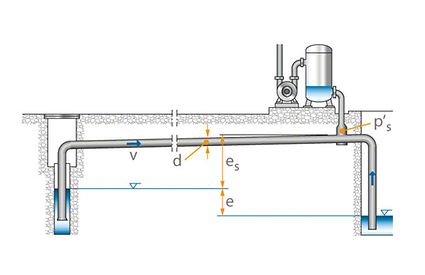 Siphoning line
