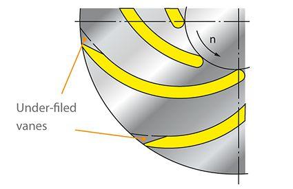 Under-filing: Under-filed vanes of a radial impeller