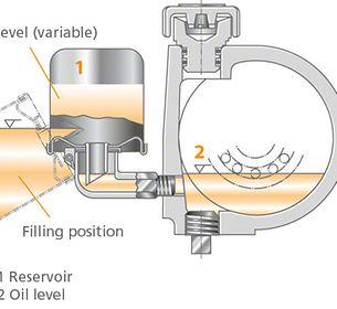 Constant level oiler