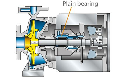 Plain bearing: Volute casing pump for pumping hot water/thermal oils, with pump-end plain bearing