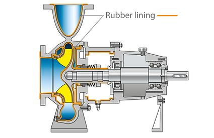 Rubber-lined pump: Standardised chemical pump