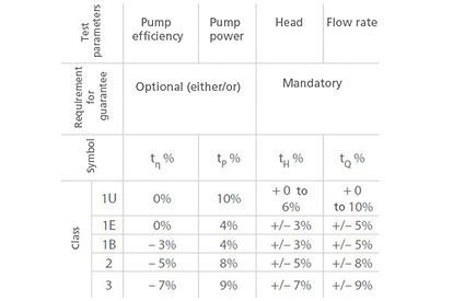 Total tolerance: Accuracy classes for acceptance testing of pumps with appropriate tolerance ranges