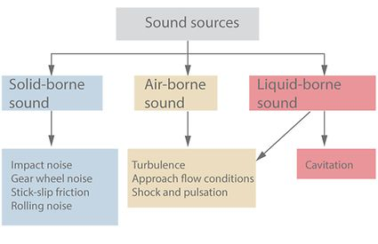 Noise in pumps and systems: Centrifugal pump sound sources