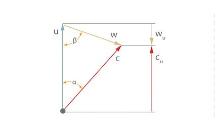 Velocity triangle: With flow angle