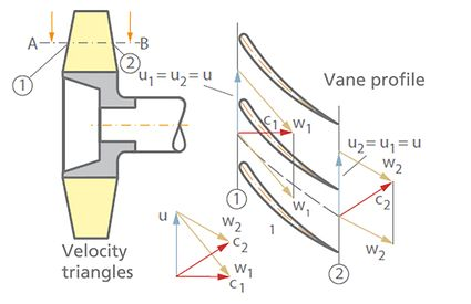 Velocity triangle: Vane profile and velocity triangles for cylindrical section A-B through the axial impeller shown in meridiona