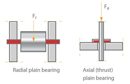 Plain bearing (schematic)