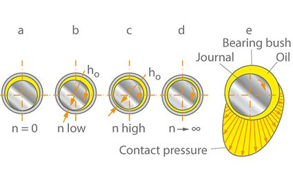 Plain bearing: Position of journal at various speeds n, ho thickness of lubricating film at the narrowest point of the clearance