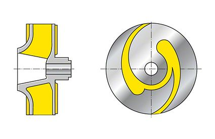 Impeller: Closed single-channel impeller (shown with front shroud removed)