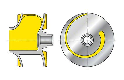 Impeller: Closed single-vane impeller (shown with shroud removed)
