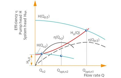Open-loop control: Characteristic curve H(Q) and system characteristic curve