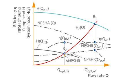 Open-loop control: Characteristic curves of pump