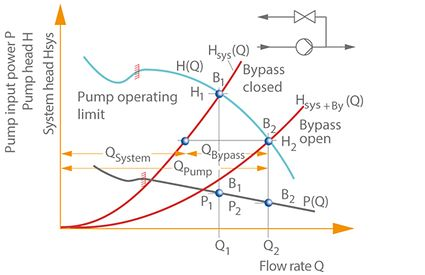 Closed-loop control: Flow rate control by bypass
