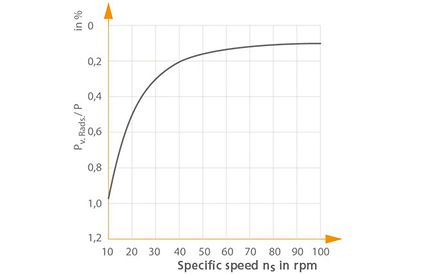 Disc friction: Power loss due to disc friction (relative to power input) as a function of specific speed ns
