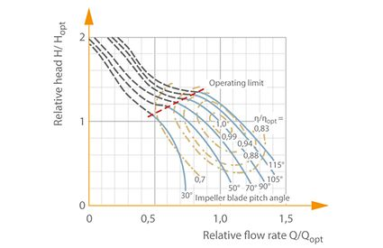 Characteristic curves selection chart: Centrifugal pump with mixed flow impeller and pre-swirl control, specific speed