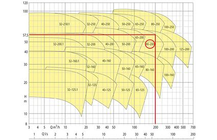 Characteristic curves selection chart: Comprehensive chart representing the characteristic curves of all sizes of a volute casin