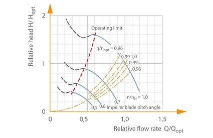Characteristic curves selection chart: Centrifugal pump with speed adjustment, specific speed