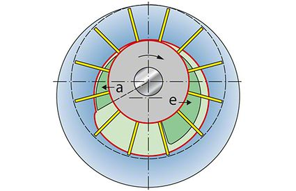 Water ring pump: Position of water surfaces in the individual blade cells; a Outlet; e Inlet