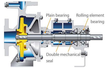 Heat Transfer Pump Ksb