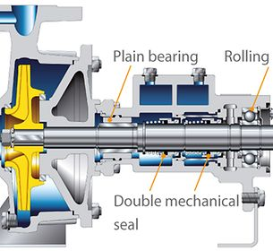 Heat transfer pump: Pump-end plain bearing, drive-end rolling element bearing and double mechanical seal