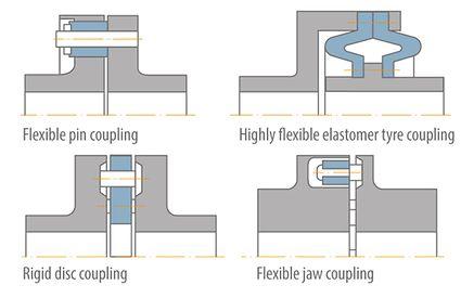 Shaft coupling: Coupling types