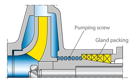Shaft seal: Centrifugal seal using pumping screw sleeves with back-up gland packing as standstill shaft seal