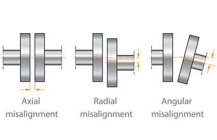 Shaft coupling: Misalignment types