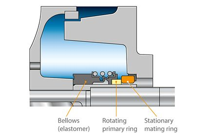 Shaft seal: Bellows-type mechanical seal