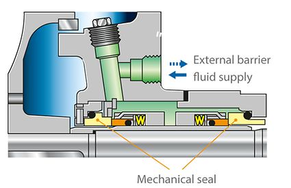 Shaft seal: Two mechanical seals in back-to-back arrangement