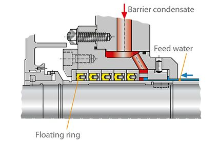 Shaft seal: Floating ring seal, Δt control