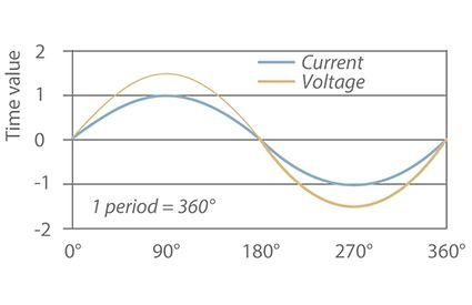 Alternating current: Flow of current and voltage of sinusoidal alternating current for a purely ohmic load