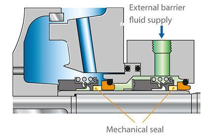 Shaft seal: Two mechanical seals in tandem arrangement